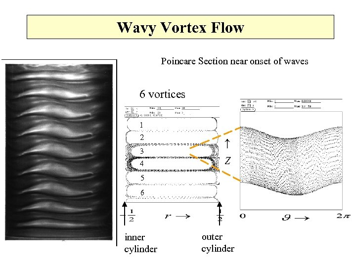 Wavy Vortex Flow Poincare Section near onset of waves 6 vortices 1 2 3