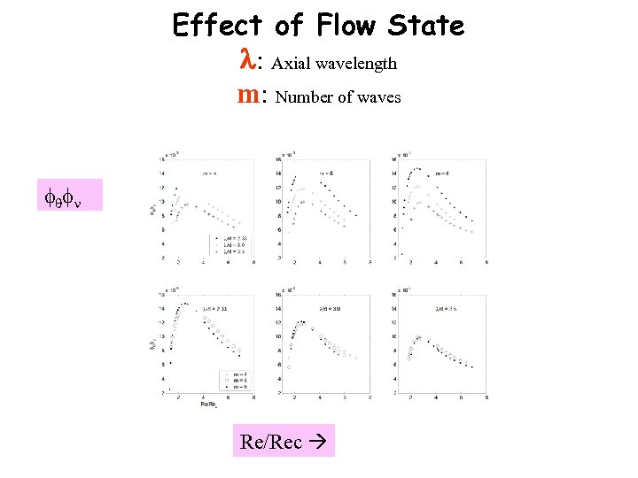 Effect of Flow State : Axial wavelength m: Number of waves Re/Rec