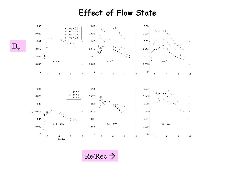 Effect of Flow State Dz Re/Rec