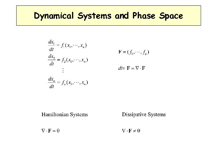Dynamical Systems and Phase Space
