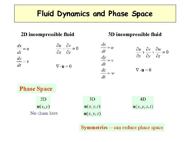Fluid Dynamics and Phase Space 2 D incompressible fluid 3 D incompressible fluid Phase