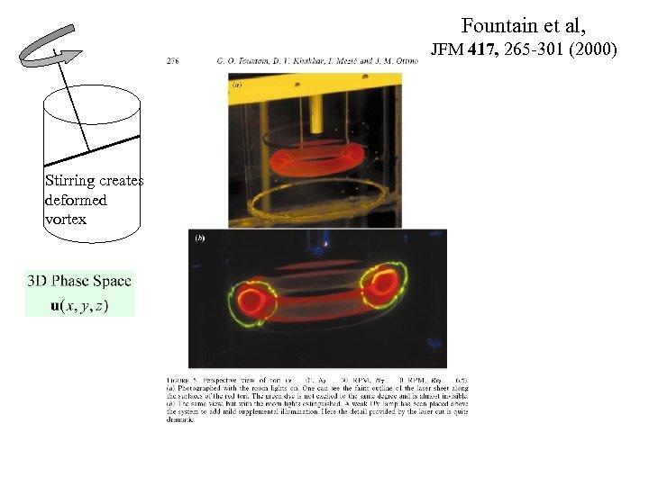 Fountain et al, JFM 417, 265 -301 (2000) Stirring creates deformed vortex