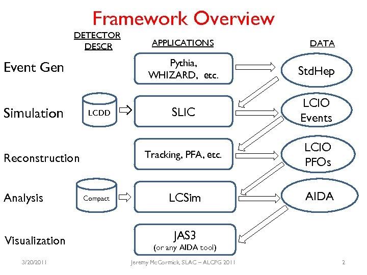 Framework Overview DETECTOR DESCR Visualization 3/20/2011 Compact Std. Hep SLIC LCIO Events Tracking, PFA,
