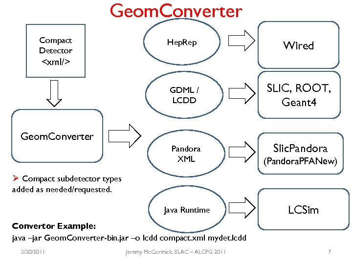 Geom. Converter Compact Detector Hep. Rep Wired GDML / LCDD SLIC, ROOT, Geant 4