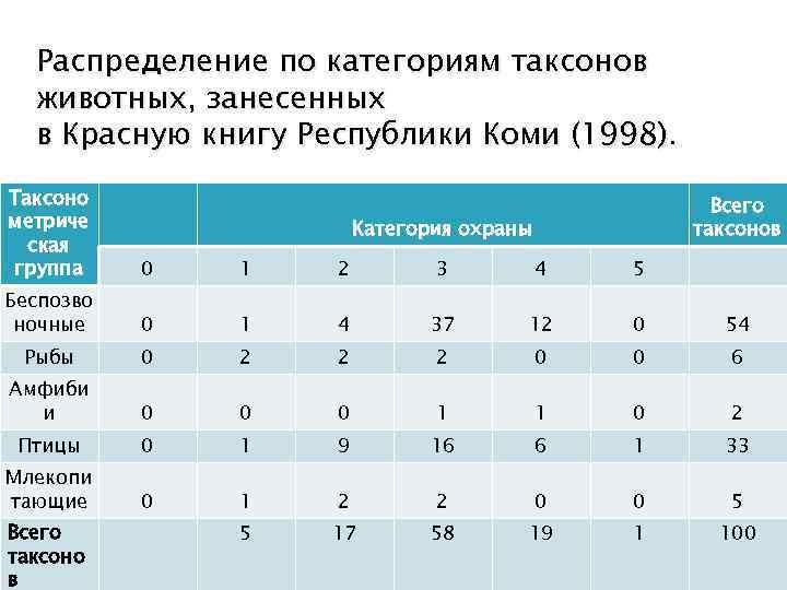 Распределение по категориям таксонов животных, занесенных в Красную книгу Республики Коми (1998). Таксоно метриче