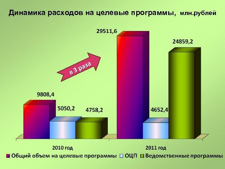 Динамика расходов на целевые программы, млн. рублей