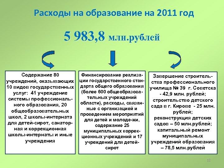 Расходы на образование на 2011 год 5 983, 8 млн. рублей Содержание 80 учреждений,
