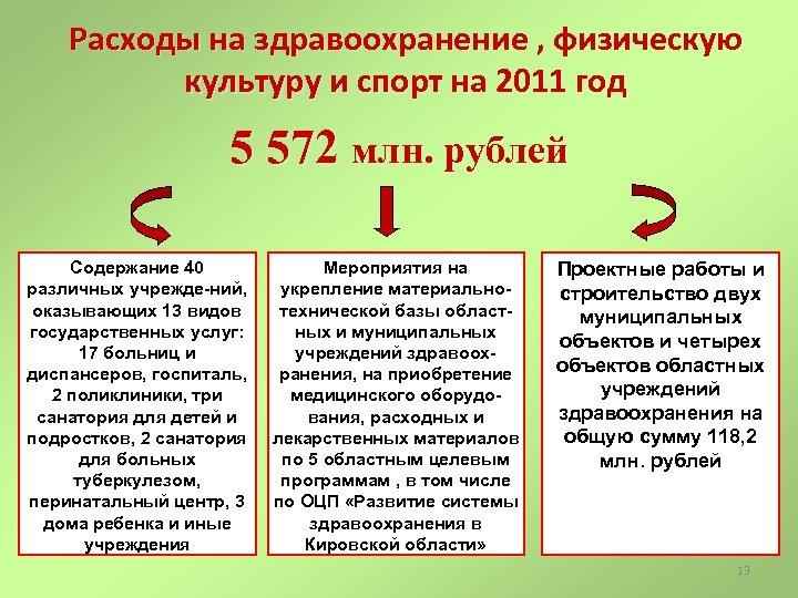 Расходы на здравоохранение , физическую культуру и спорт на 2011 год 5 572 млн.