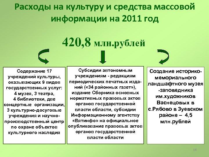 Расходы на культуру и средства массовой информации на 2011 год 420, 8 млн. рублей