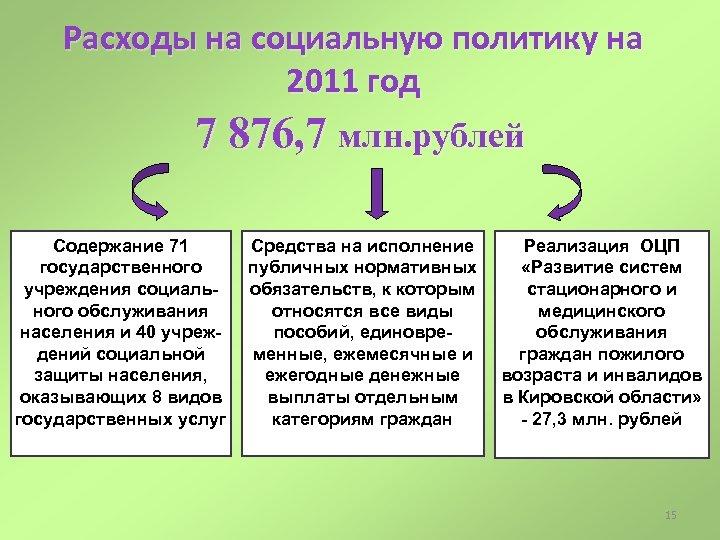 Расходы на социальную политику на 2011 год 7 876, 7 млн. рублей Содержание 71