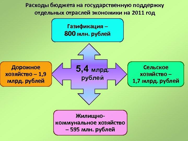 Расходы бюджета на государственную поддержку отдельных отраслей экономики на 2011 год Газификация – 800
