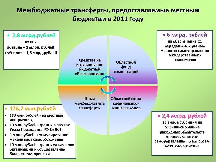 Межбюджетные трансферты, предоставляемые местным бюджетам в 2011 году • 6 млрд. рублей • 2,