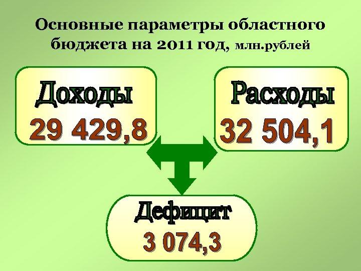 Основные параметры областного бюджета на 2011 год, млн. рублей