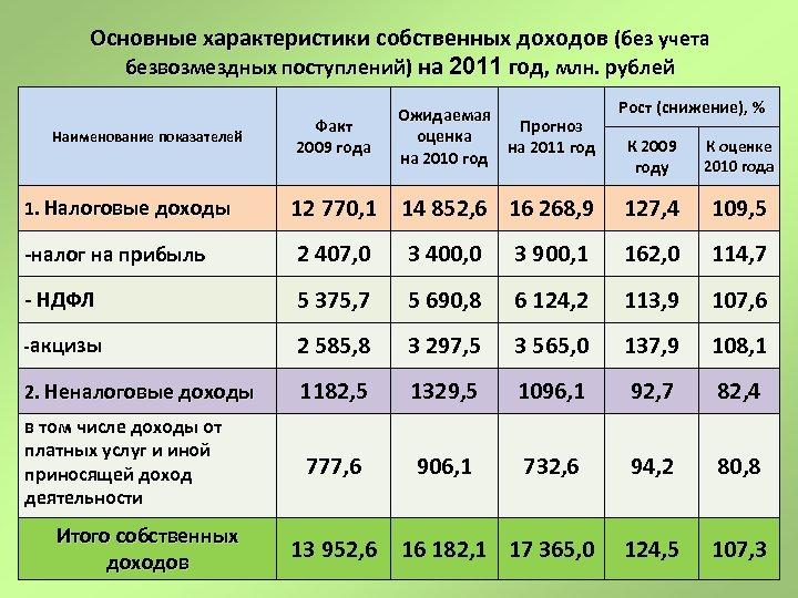 Основные характеристики собственных доходов (без учета безвозмездных поступлений) на 2011 год, млн. рублей Факт