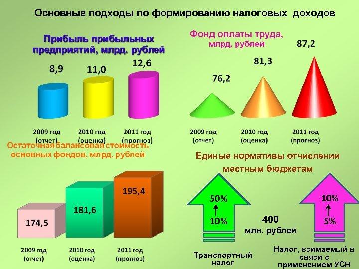 Основные подходы по формированию налоговых доходов Единые нормативы отчислений местным бюджетам 10% 50% 10%
