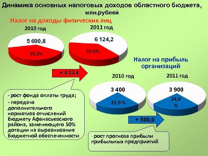 Динамика основных налоговых доходов областного бюджета, млн. рублей Налог на доходы физических лиц 6