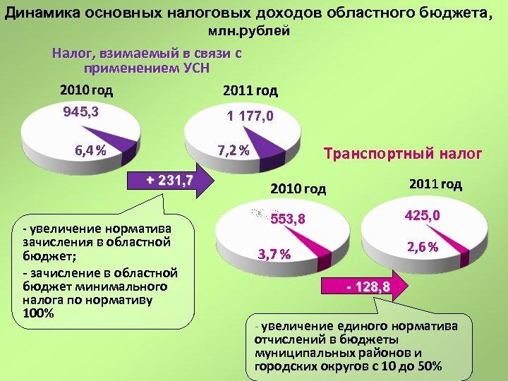 Динамика основных налоговых доходов областного бюджета, млн. рублей Налог, взимаемый в связи с применением