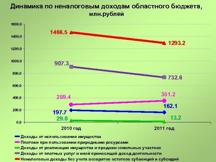 Динамика по неналоговым доходам областного бюджета, млн. рублей 1600. 0 1466. 5 1293. 2