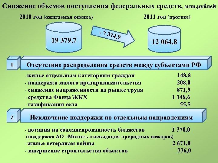 Снижение объемов поступления федеральных средств, млн. рублей 2010 год (ожидаемая оценка) 19 379, 7