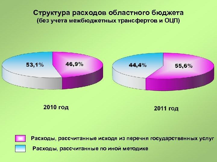 Структура расходов областного бюджета (без учета межбюджетных трансфертов и ОЦП) 2010 год Расходы, рассчитанные