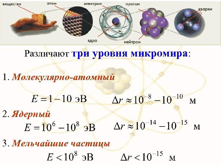х Различают три уровня микромира: 1. Молекулярно-атомный 2. Ядерный 3. Мельчайшие частицы