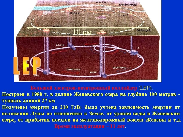 10 км Большой электрон-позитронный коллайдер (LEP). Построен в 1988 г. в долине Женевского озера