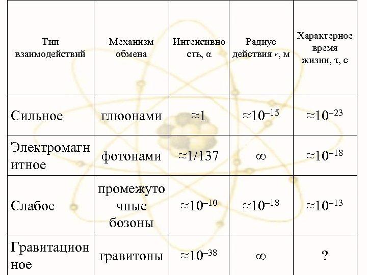 Тип взаимодействий Сильное Механизм обмена Характерное время жизни, τ, с ≈1 ≈10– 15 ≈10–
