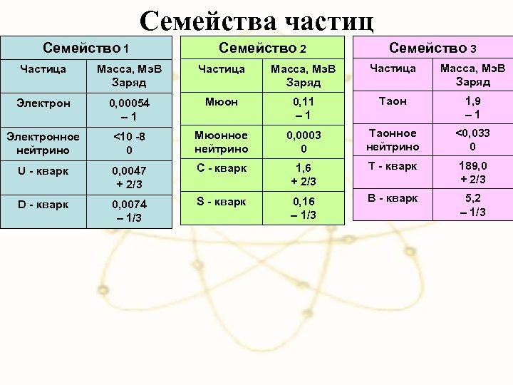 Семейства частиц Семейство 1 Семейство 2 Семейство 3 Частица Масса, Мэ. В Заряд Электрон