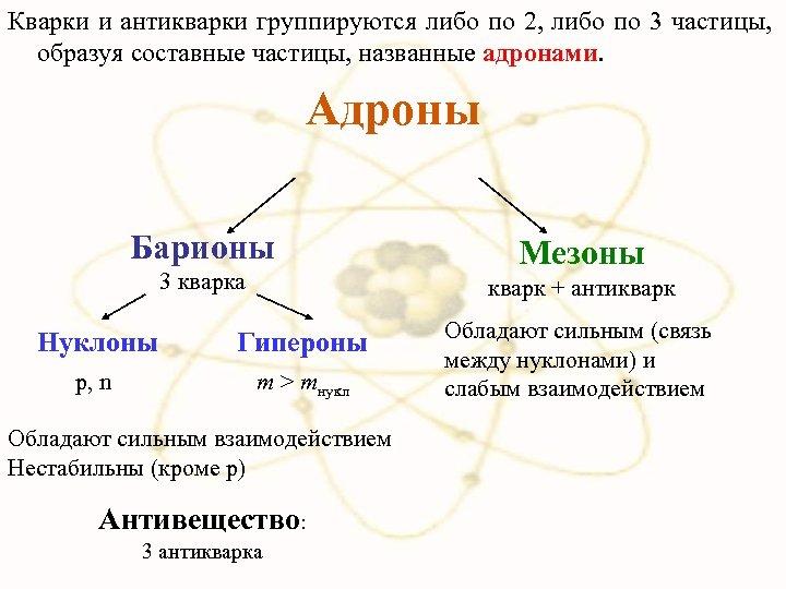 Кварки и антикварки группируются либо по 2, либо по 3 частицы, образуя составные частицы,