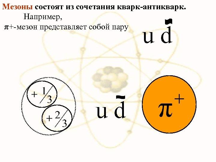 Мезоны состоят из сочетания кварк-антикварк. Например, π+-мезон представляет собой пару u d