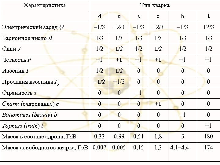 Характеристика Тип кварка d u s c b t Электрический заряд Q 1/3 +2/3