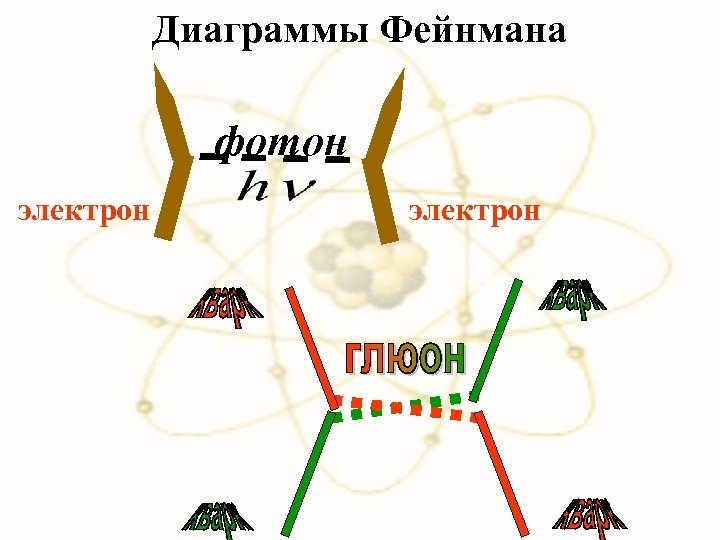 Диаграммы Фейнмана фотон электрон