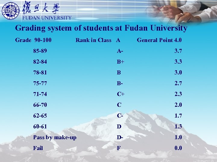 Grading system of students at Fudan University Grade 90 -100 Rank in Class A