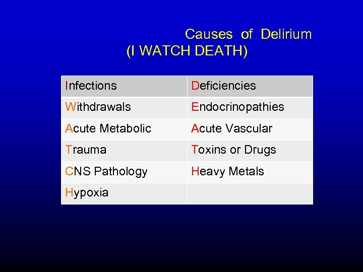 Causes of Delirium (I WATCH DEATH) Infections Deficiencies Withdrawals Endocrinopathies Acute Metabolic Acute