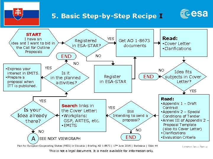 5. Basic Step-by-Step Recipe I START I have an idea and I want to