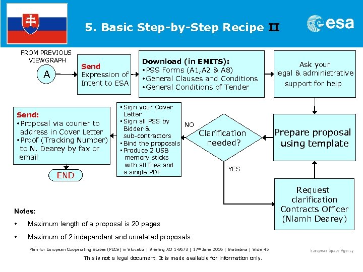 5. Basic Step-by-Step Recipe II FROM PREVIOUS VIEWGRAPH A Send Expression of Intent to