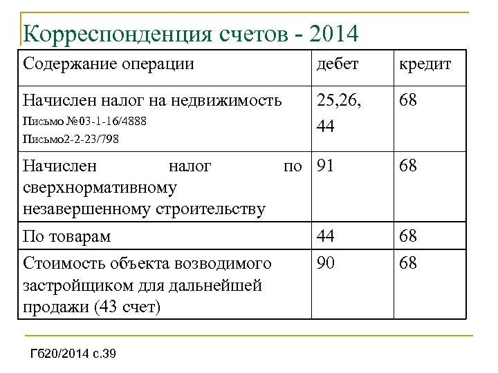 Корреспонденция счетов 2014 Содержание операции дебет кредит Начислен налог на недвижимость 25, 26, 44