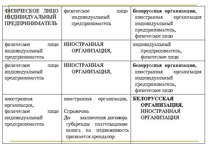 ФИЗИЧЕСКОЕ ЛИЦО физическое лицо белорусская организация, ИНДИВИДУАЛЬНЫЙ индивидуальный иностранная организация ПРЕДПРИНИМАТЕЛЬ предприниматель индивидуальный предприниматель,