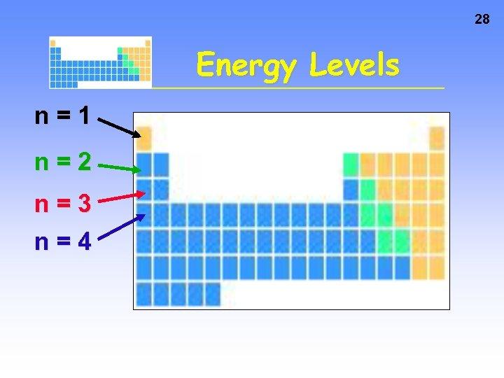 28 Energy Levels n=1 n=2 n=3 n=4