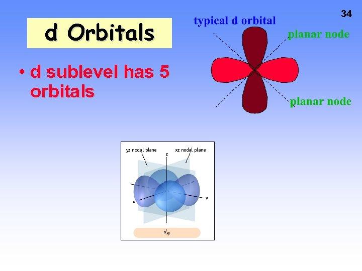 d Orbitals • d sublevel has 5 orbitals 34