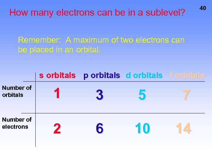 How many electrons can be in a sublevel? 40 Remember: A maximum of two