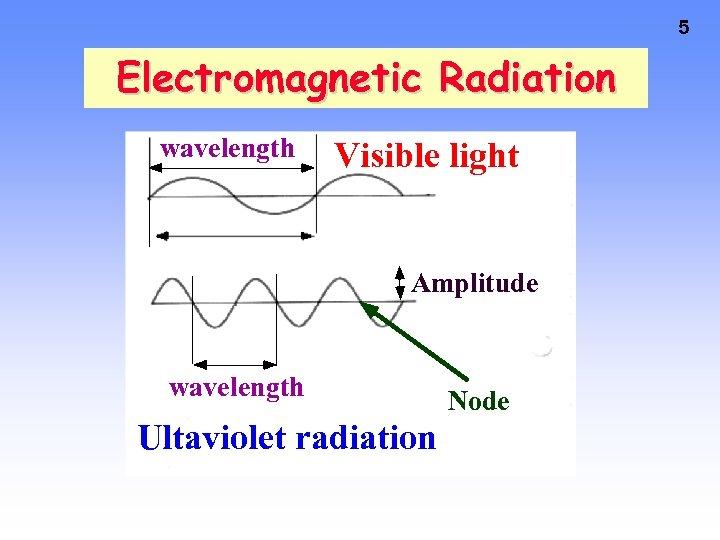 5 Electromagnetic Radiation wavelength Visible light Amplitude wavelength Ultaviolet radiation Node