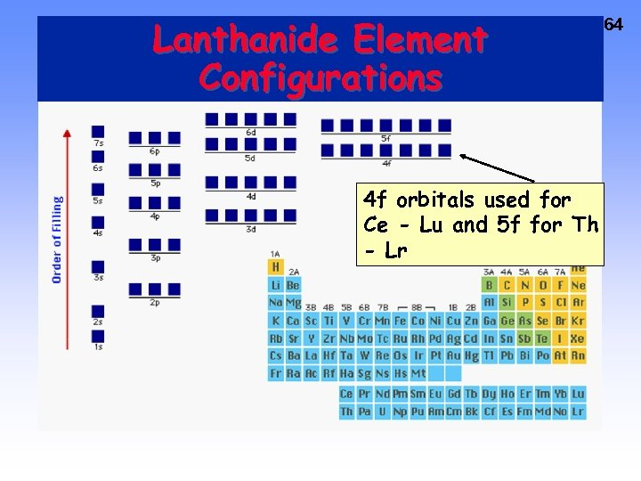 Lanthanide Element Configurations 4 f orbitals used for Ce - Lu and 5 f