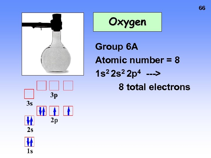 66 Oxygen Group 6 A Atomic number = 8 1 s 2 2 p