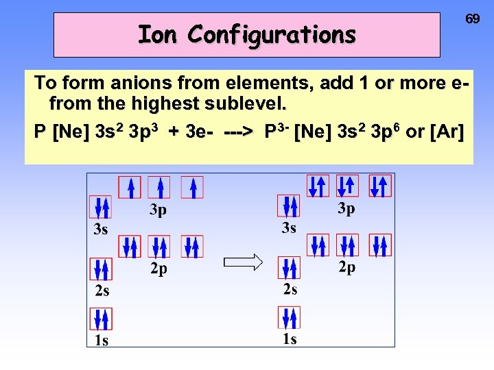 Ion Configurations 69 To form anions from elements, add 1 or more efrom the