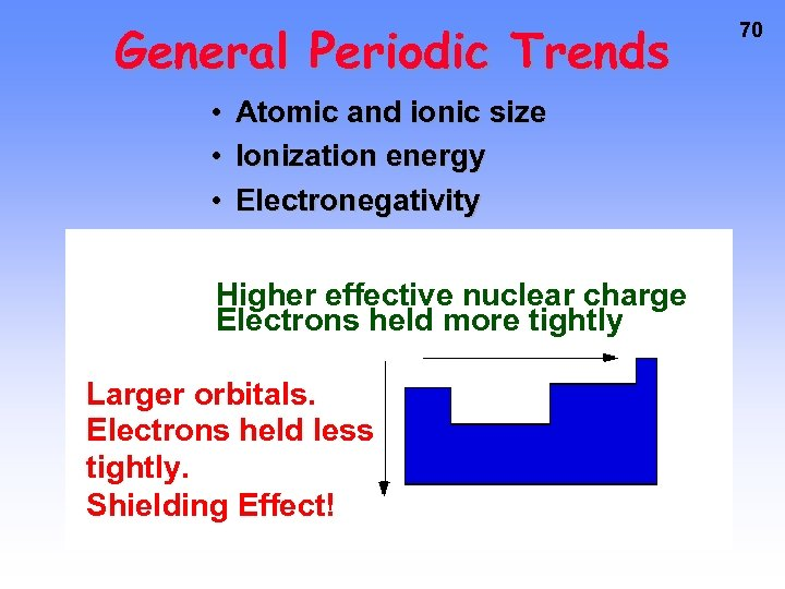 General Periodic Trends • Atomic and ionic size • Ionization energy • Electronegativity Higher