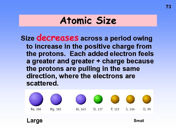 73 Atomic Size decreases across a period owing to increase in the positive charge