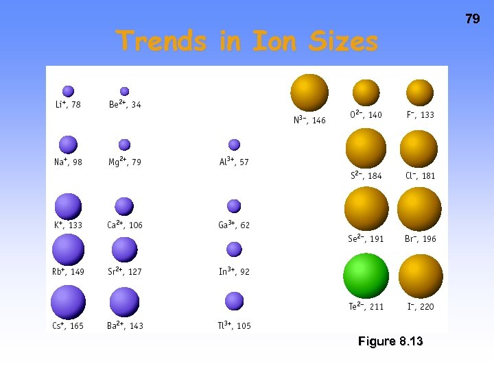 Trends in Ion Sizes Figure 8. 13 79