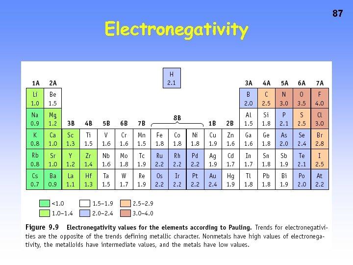 Electronegativity 87
