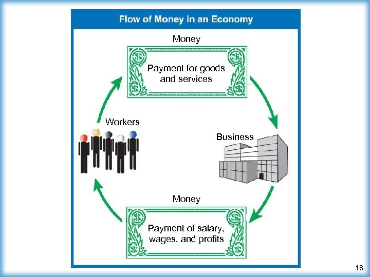 Money Payment for goods and services Workers Business Money Payment of salary, wages, and